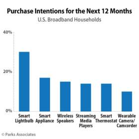 Parks Associates: Purchase Intentions for the Next 12 Months