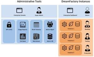 DreamFactory Enterprise diagram