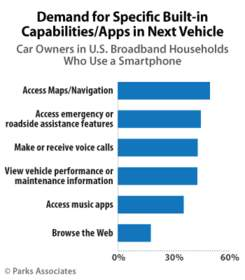 Parks Associates: 64% of U.S. Car Owners Want Connected Activity Built Into Their Next Car