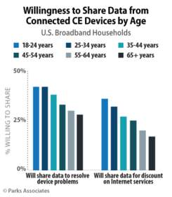 Willingness to Share Data from Connected CE Devices by Age | Parks Associates