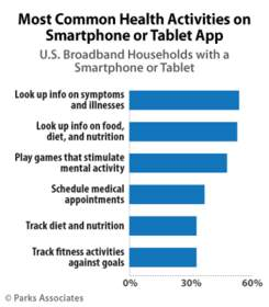PARKS ASSOCIATES: Most Common Health Activities on Smartphone or Tablet App