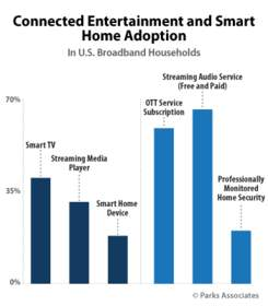 PARKS ASSOCIATES: Connected Entertainment and Smart Home Adoption