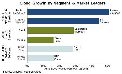 2015 Review Shows $110 Billion Cloud Market Growing at 28% Annually