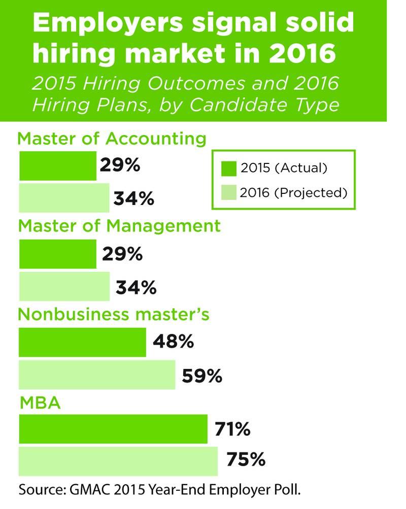 graduate management admission council 2016 looks to be another graduate management admission council 2016 looks to be another strong year for mba job seekers