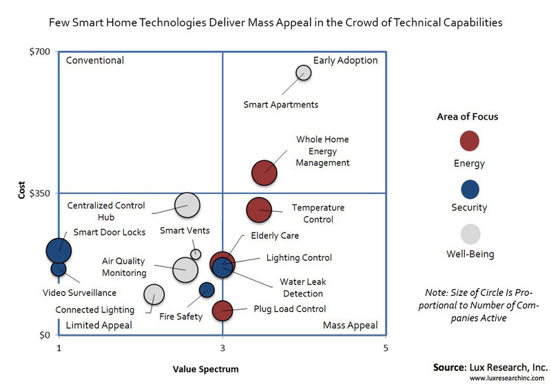 Smart Home Tech Has Drawn $550 Million in Funding, but Costs Limit Adoption