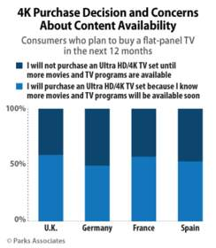 Parks Associates: 4K Purchase Decision and Concerns About Content Availability