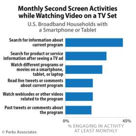 Parks Associates: Monthly Second Screen Activities while Watching Video on a TV Set
