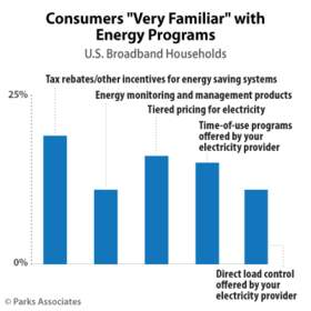 """Parks Associates: Consumers """"Very Familiar"""" with Energy Programs"""