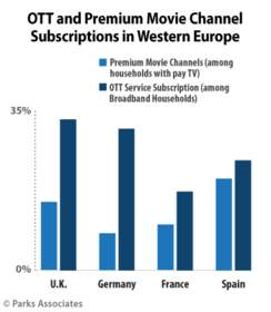 Parks Associates: OTT and Premium Movie Channel Subscriptions in Western Europe