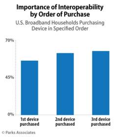 Parks Associates: Importance of Interoperability by Order of Purchase