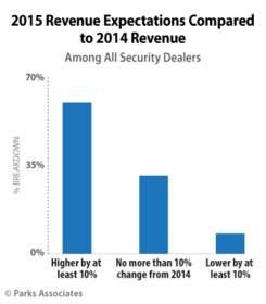 Parks Associates: 2015 Revenue Expectations Compared to 2014 Revenue