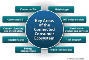 PARKS ASSOCIATES: Key Areas of the Connected Consumer Ecosystem