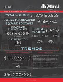Cushman & Wakefield/Commerce reports Utah set a new record for commercial real estate investment in 2015