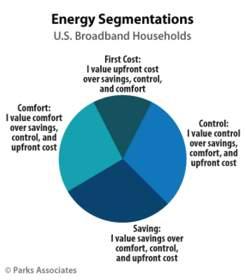 Parks Associates: Energy Segmentations