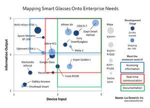 Mapping Smart Glasses Onto Enterprise Needs