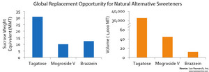 Global Replacement Opportunity for Natural Alternative Sweeteners