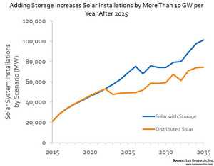Adding Storage Increases Solar Installations by More Than 10 GW per Year After 2025