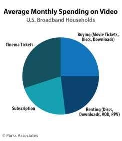 Parks Associates: Average Monthly Spending on Video