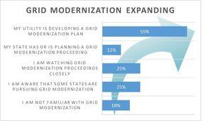 BRIDGE Energy Group, Utilities, grid modernization, grid, smart meters