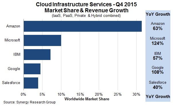 AWS Remains Dominant Despite Microsoft and Google Growth Surges