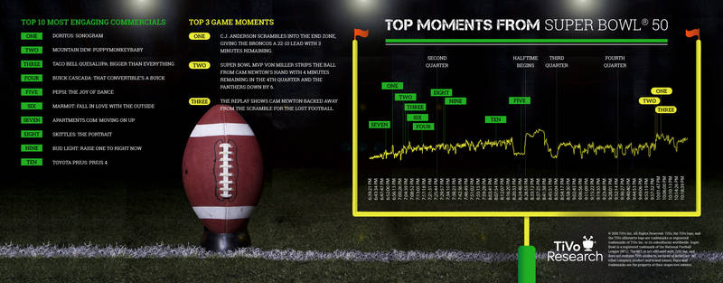 TiVo Announces Most Engaging Commercials and Moments From the Golden Year of the Big Game