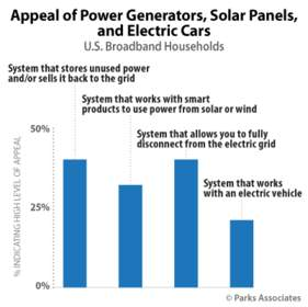 Parks Associates: Appeal of Power Generators, Solar Panels, and Electric Cars
