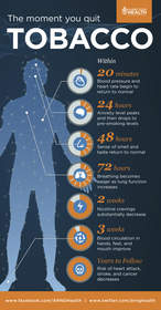 Infographic about Tobacco use