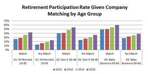 Retirement savings by age group