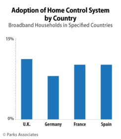 Parks Associates: Adoption of Home Control System by Country
