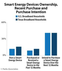 Parks Associates: Smart Energy Devices Ownership, Recent Purchase and Purchase Intention