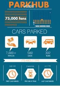 ParkHub.com Sets Parking Record