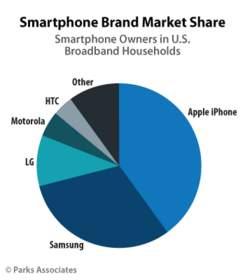 Parks Associates: Smartphone Brand Market Share