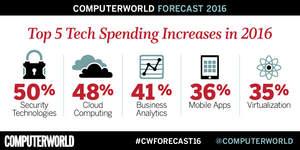Computerworld, Forecast Study, Tech, IT, Security, Cloud,