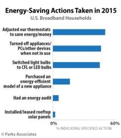 Parks Associates: Energy Saving Actions Taken in 2015