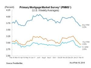 Fred S Primary Morte Market Survey Pmms For Wk Ending 11 19