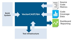 VectorCAST/QA Build System