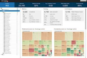 VectorCAST/Analytics Dashboard