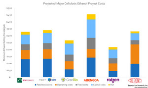 Projected Major Cellulosic Ethanol Project Costs