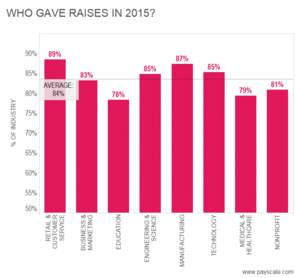 Raises in 2015 by industry
