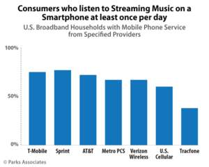 Parks Associates: Consumers who listen to Streaming Music on a Smartphone at least once per day
