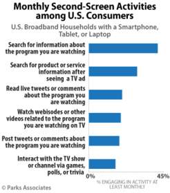 Parks Associates: Monthly Second-Screen Activities among U.S. Consumers