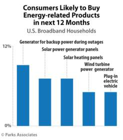 Parks Associates: Consumers Likely to Buy Energy-related Products in next 12 Months