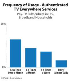 Parks Associates: Frequency of Usage - Authenticated TV Everywhere Services