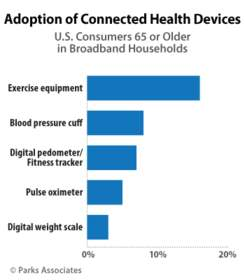 Parks Associates: Adoption of Connected Health Devices