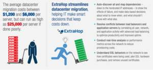 ExtraHop delivers visibility critical to successful datacenter migrations like that undertaken by digiChart.