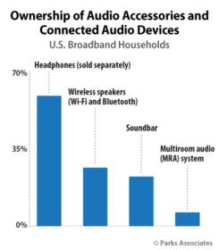 Parks Associates: Ownership of Audio Accessories and Connected Audio Devices