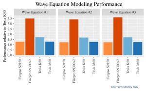 CGG wave equation modeling performance with competitive data
