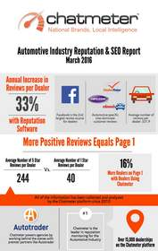 Automotive Industry Reputation and Local SEO Report