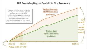UIA Exceeding Degree Goals in its First Two Years