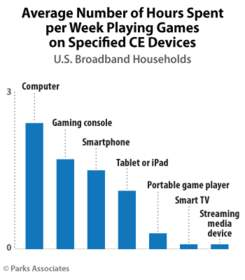 Parks Associates: Average Number of Hours Spent per Week Playing Games on Specified CE Devices